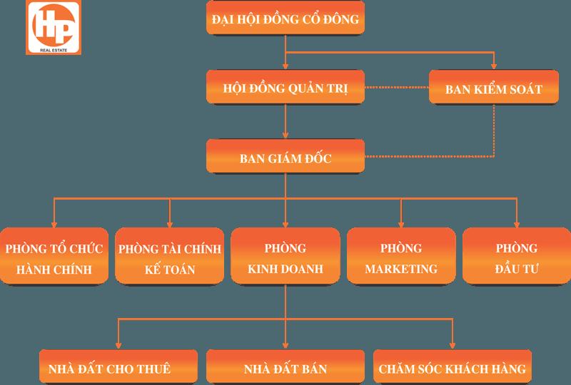 sơ đồ tổ chức sàn bất động sản hải phát