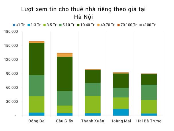 thue-nha-rieng-theo-gia-tai-ha-noi-2017-quy-1