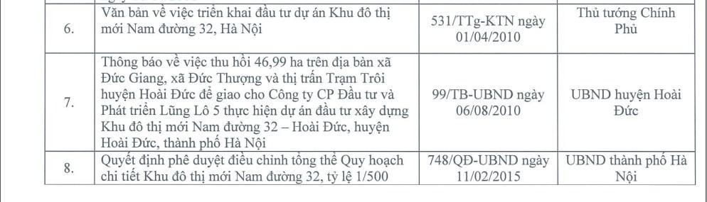 Van ban phap ly chinh du an khu do thi moi nam duong 32 hoai duc Ha Noi 02