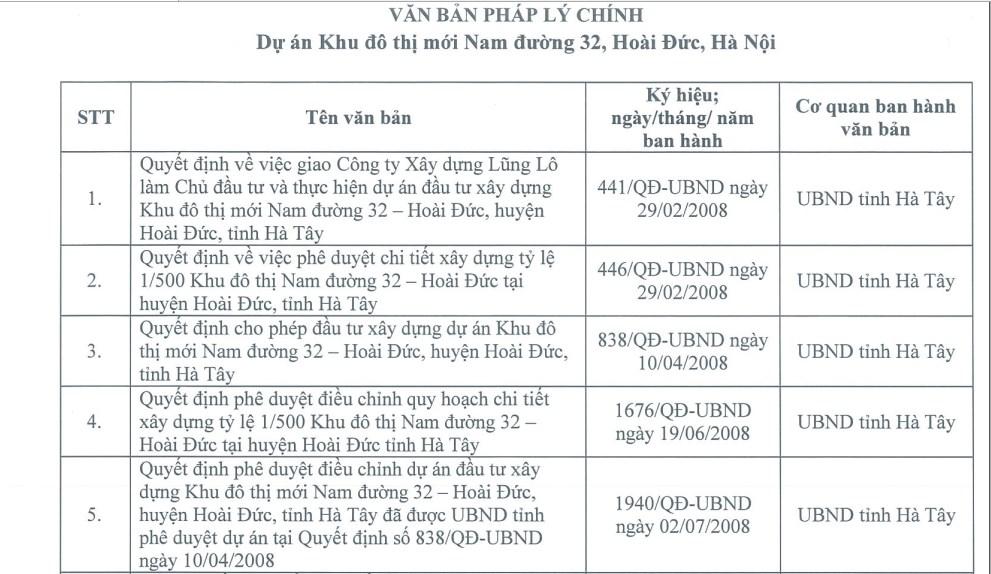 Van ban phap ly chinh du an khu do thi moi nam duong 32 hoai duc Ha Noi