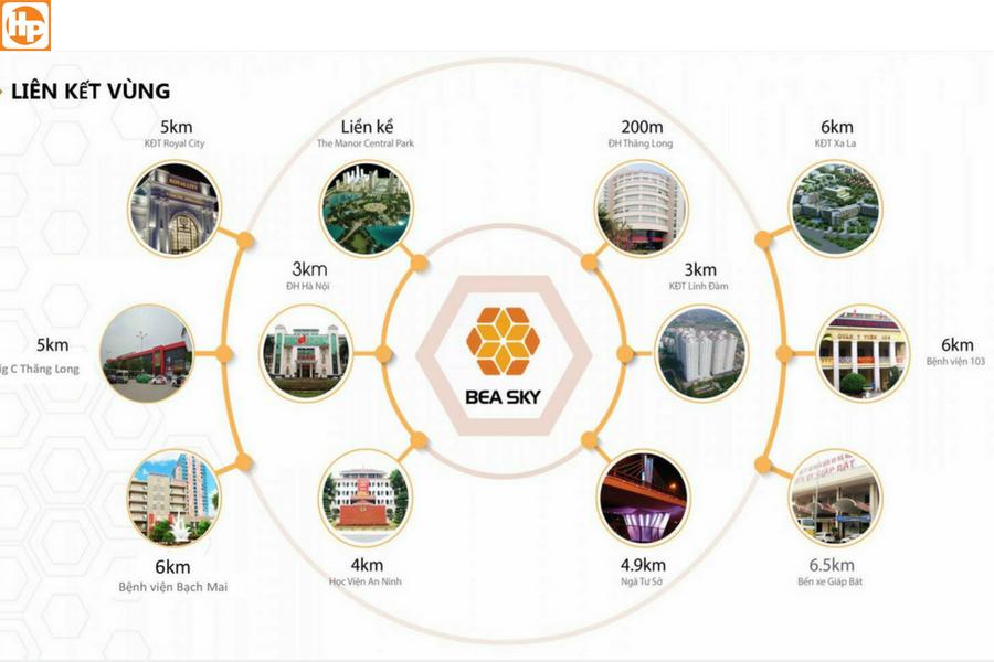 Liên kết vùng chung cư Bea Sky Đại Đông Á