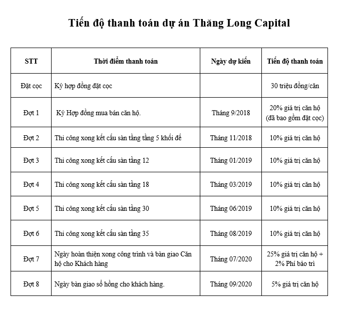 Tien do Thanh toan T3 Thang Long Capital - Thang Long Victory
